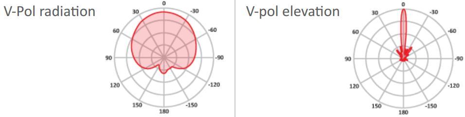 Диаграмма направленности при горизонтальной поляризации в вертикальной плоскости. wi fi антенна. секторная антенна.
