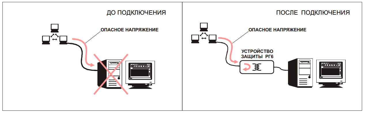 Устройство грозозащиты SC&T SP006 для локальной вычислительной сети и шин передачи данных систем без