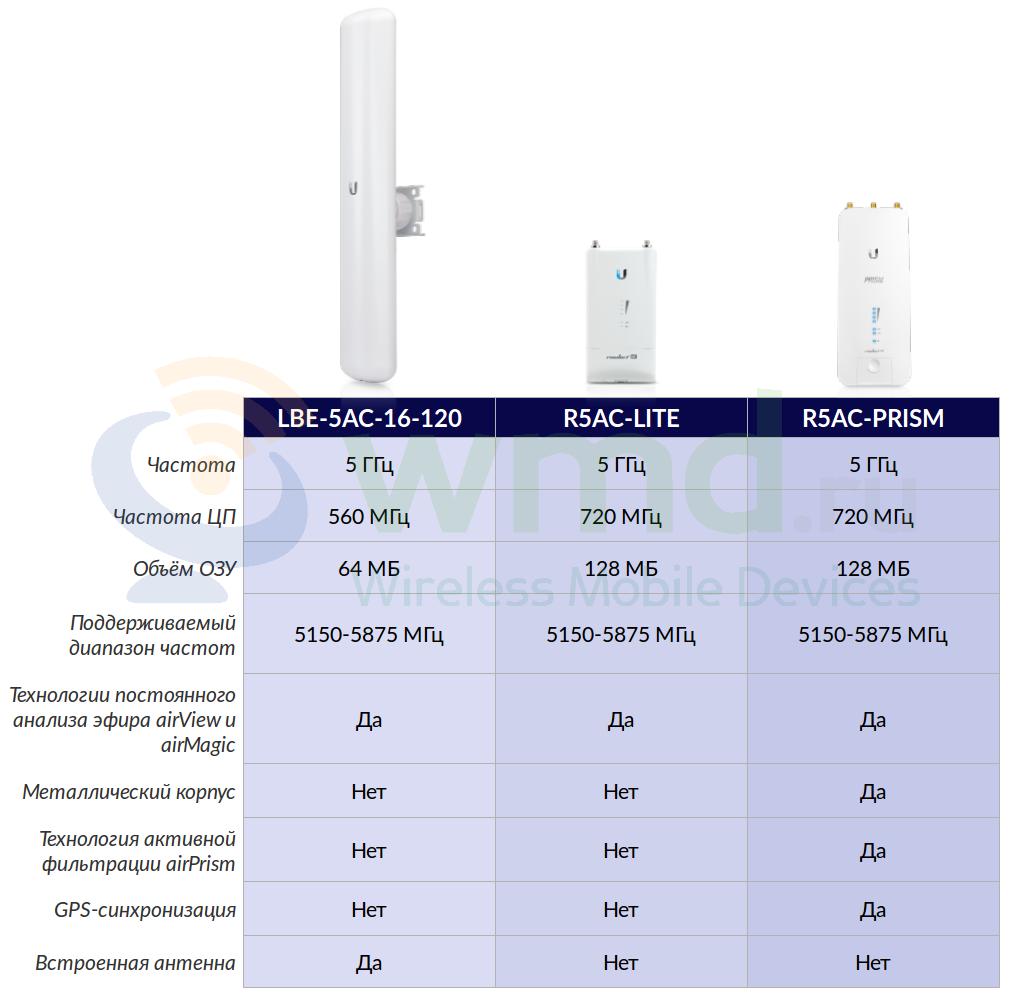 XIAOMI Mi A1 4G Phablet Global Version 23899 Online